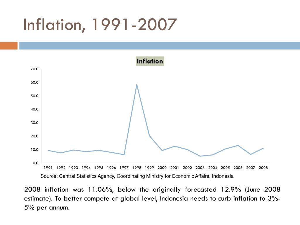 Inflation, 1991-2007