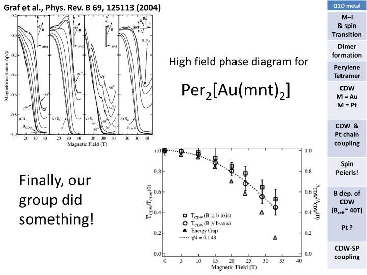 Graf et al., Phys. Rev. B 69, 125113 (2004)
