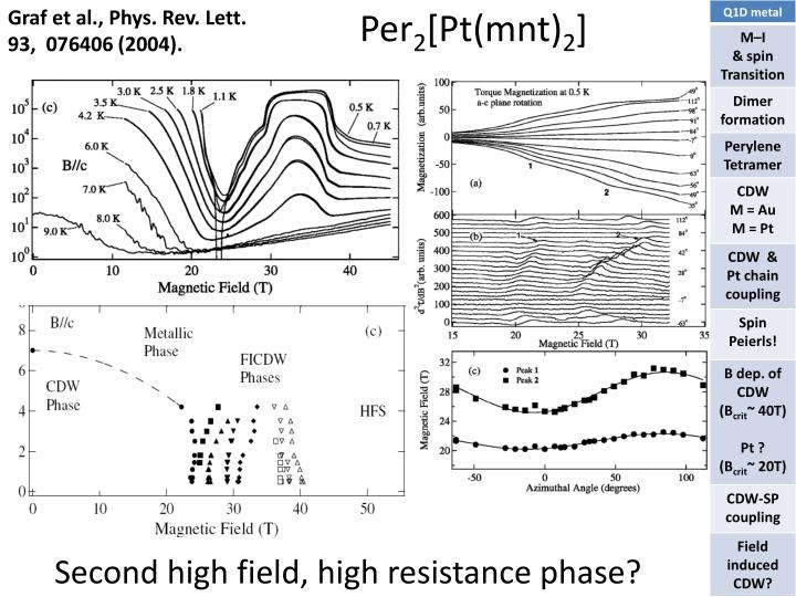 Graf et al., Phys. Rev.