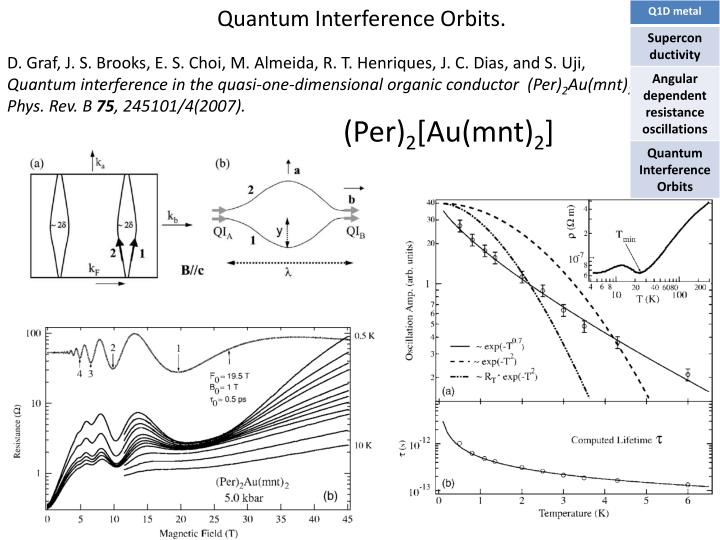 Quantum Interference Orbits.