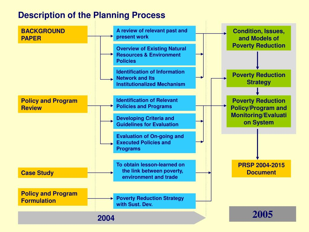 Description of the Planning Process