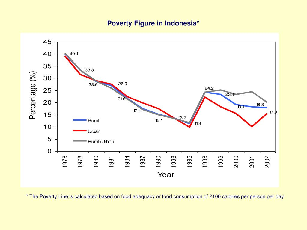 Poverty Figure in Indonesia*
