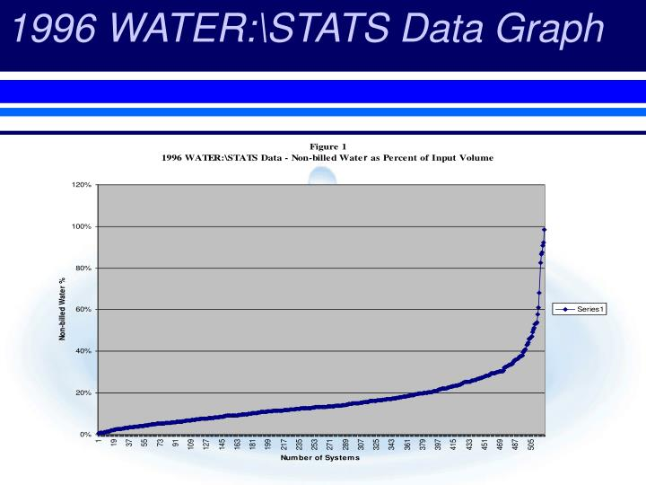 1996 WATER:\STATS Data Graph
