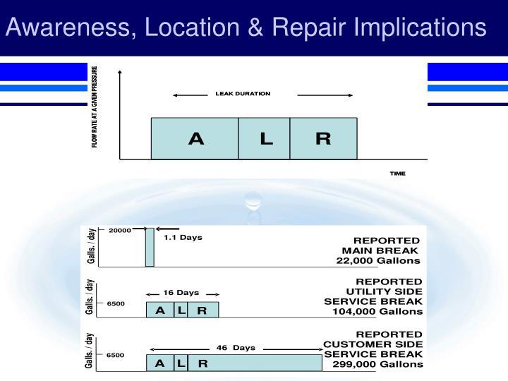 Awareness, Location & Repair Implications