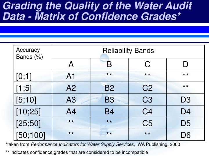 Grading the Quality of the Water Audit Data - Matrix of Confidence Grades*