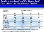 grading the quality of the water audit data matrix of confidence grades