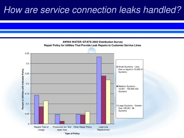 How are service connection leaks handled?