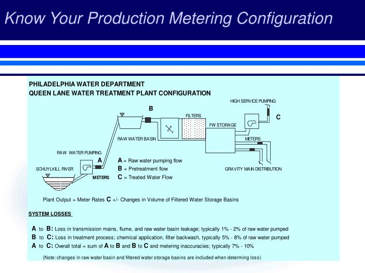 Know Your Production Metering Configuration