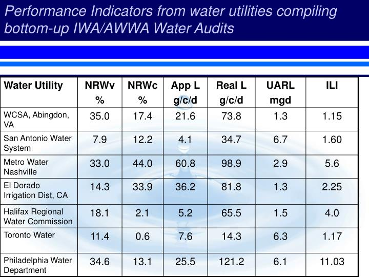 Performance Indicators from water utilities compiling bottom-up IWA/AWWA Water Audits