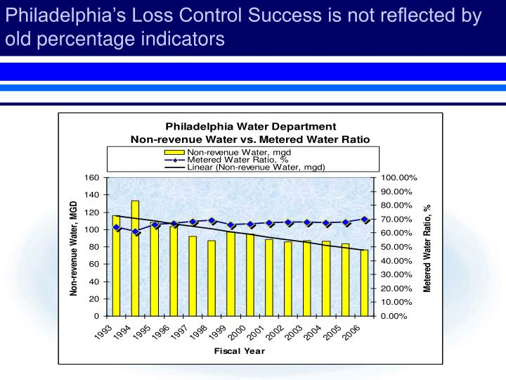 Philadelphia's Loss Control Success is not reflected by old percentage indicators