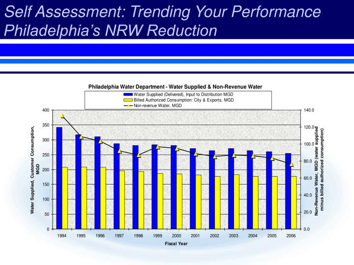 Self Assessment: Trending Your Performance