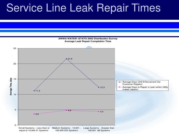Service Line Leak Repair Times