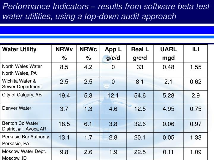 Performance Indicators – results from software beta test water utilities, using a top-down audit approach