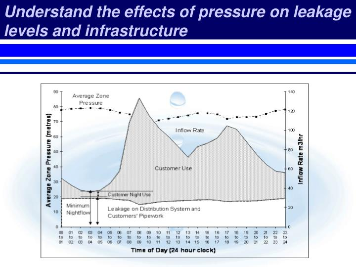 Understand the effects of pressure on leakage levels and infrastructure