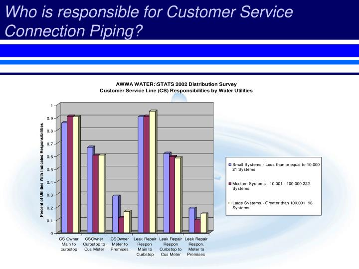 Who is responsible for Customer Service Connection Piping?