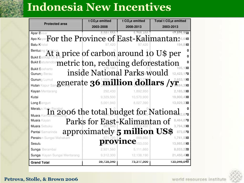 Indonesia New Incentives