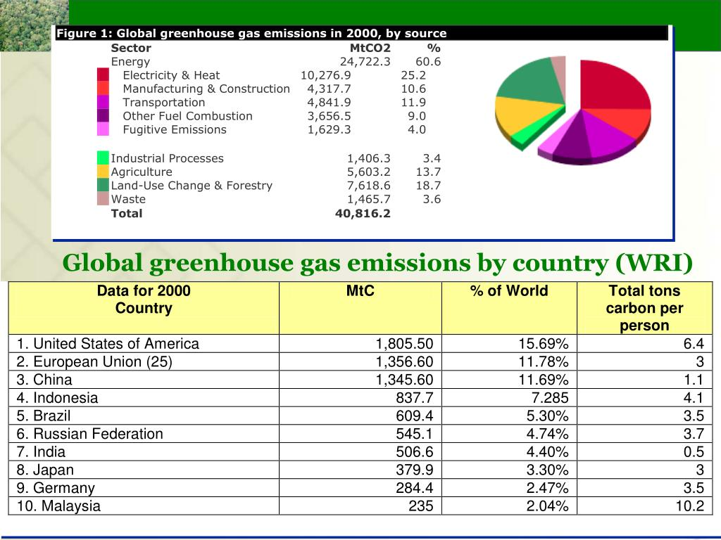Global greenhouse gas emissions by country (WRI)