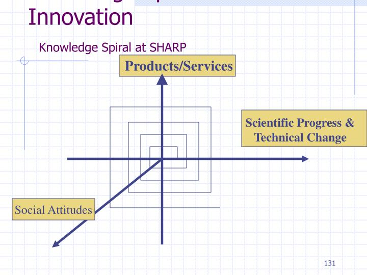 Knowledge Spiral and Innovation