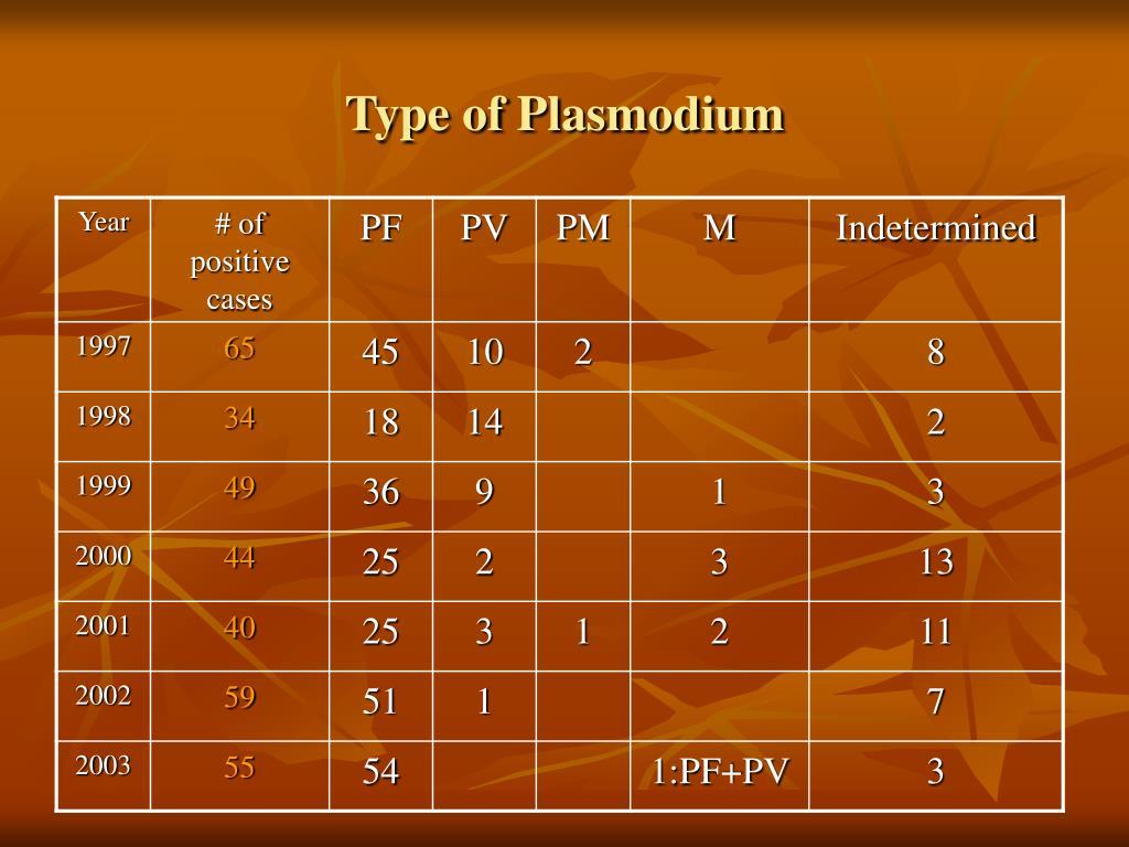 Type of Plasmodium