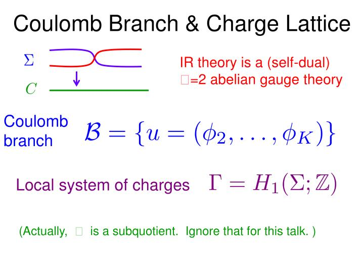 Coulomb Branch & Charge Lattice