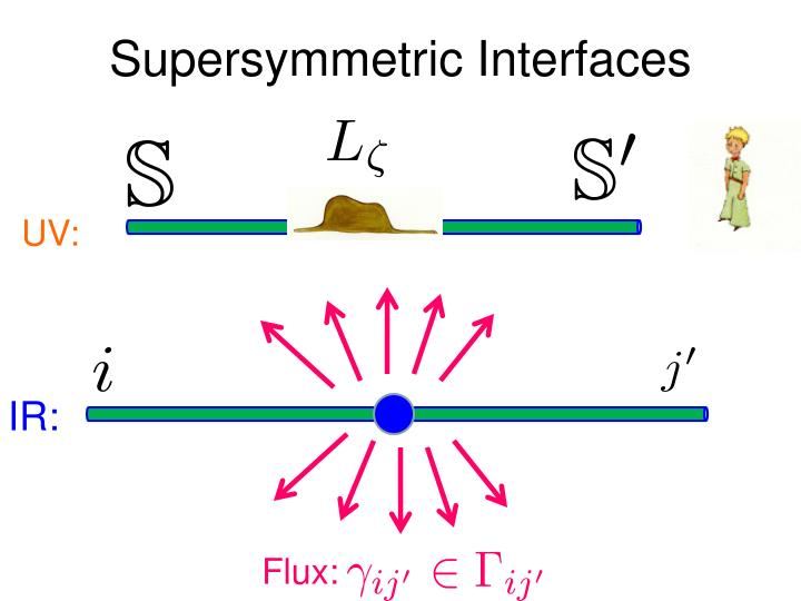 Supersymmetric