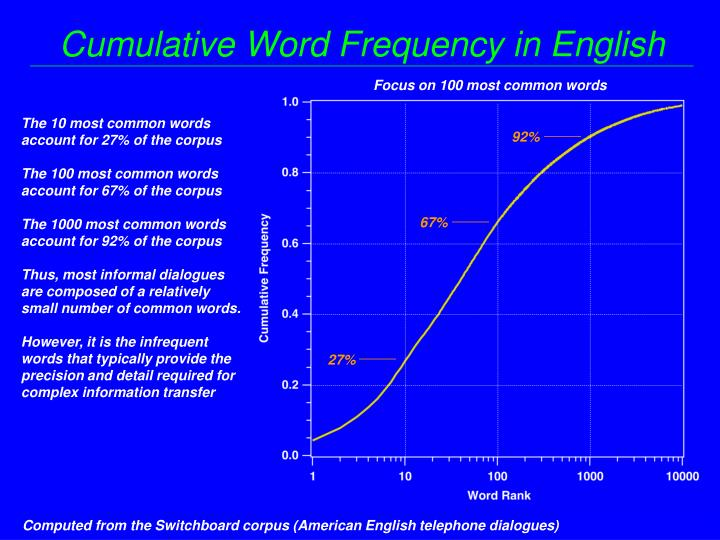 Cumulative Word Frequency in English