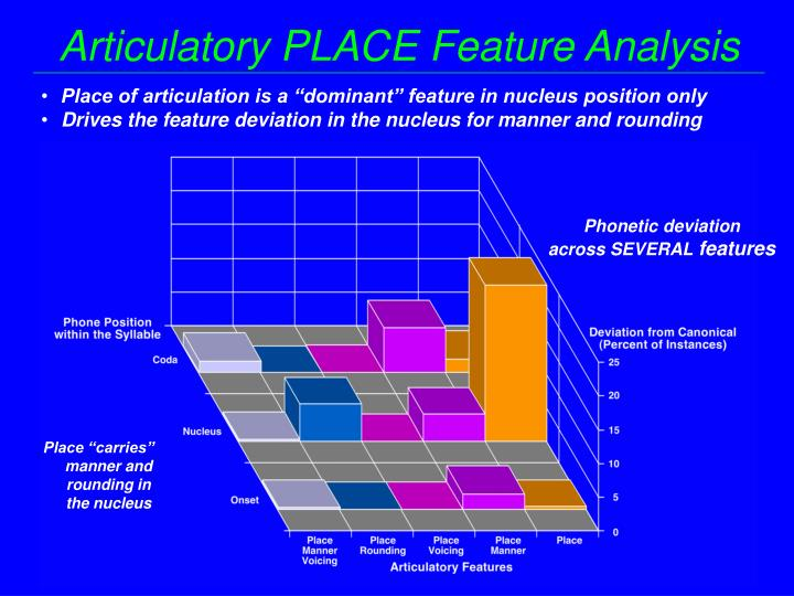 Articulatory PLACE Feature Analysis