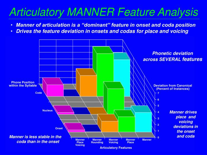 Articulatory MANNER Feature Analysis