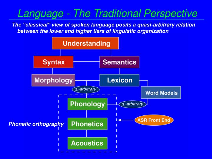 Language - The Traditional Perspective