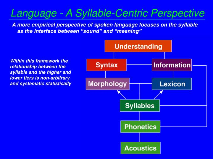 Language - A Syllable-Centric Perspective