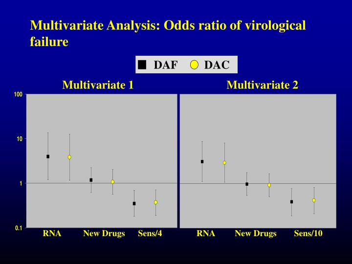 Multivariate Analysis: Odds ratio of virological failure