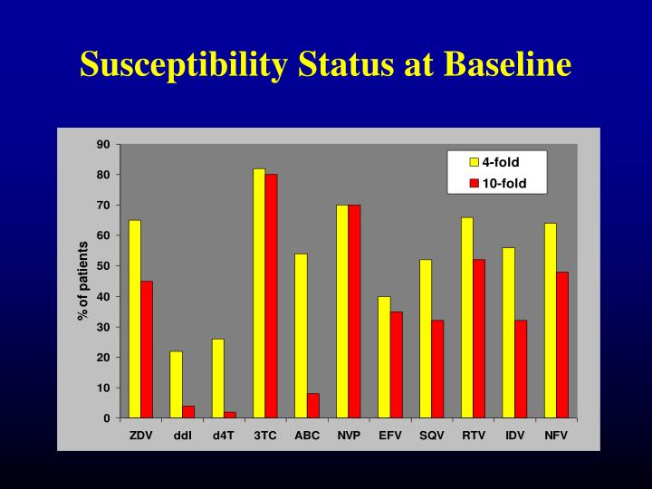 Susceptibility Status at Baseline