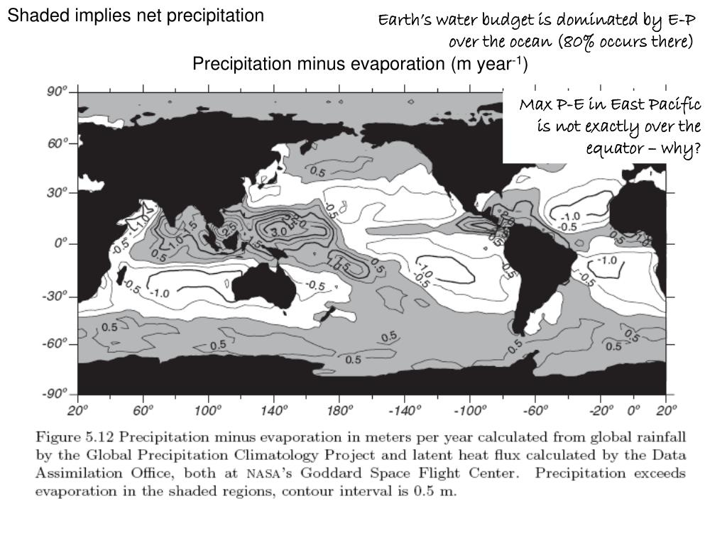 Shaded implies net precipitation