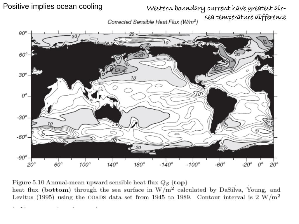 Positive implies ocean cooling