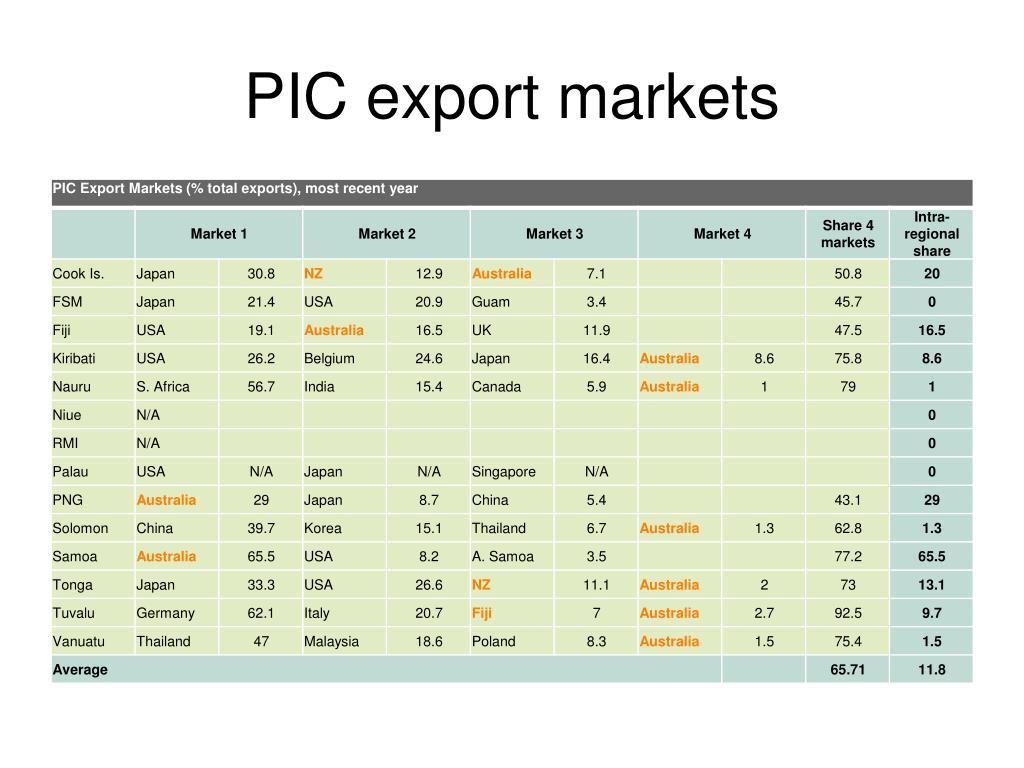 PIC export markets