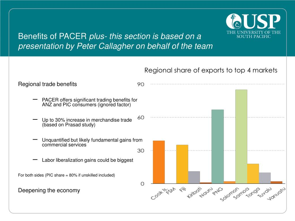 Regional share of exports to top 4 markets