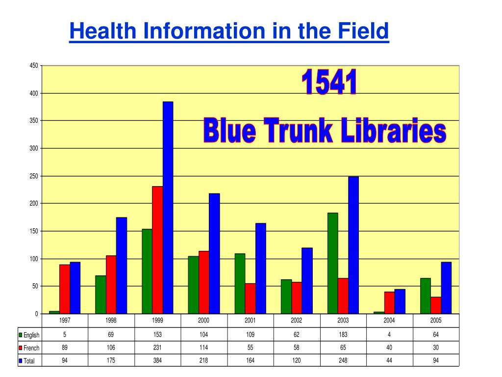 Health Information in the Field