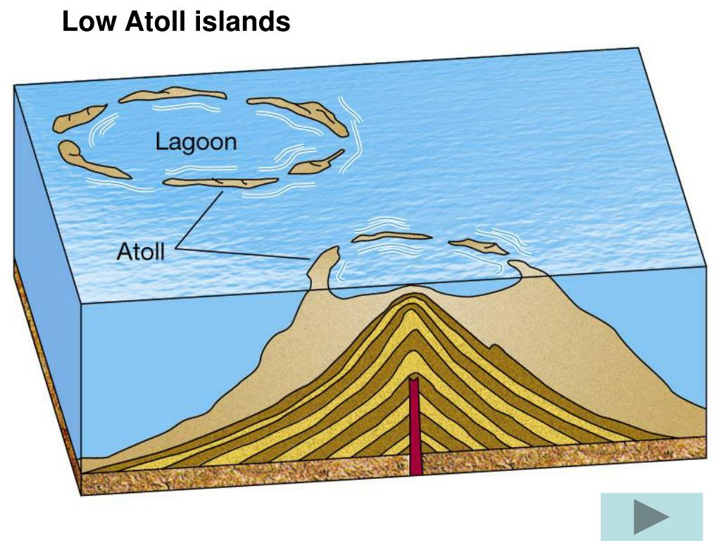 Low Atoll islands