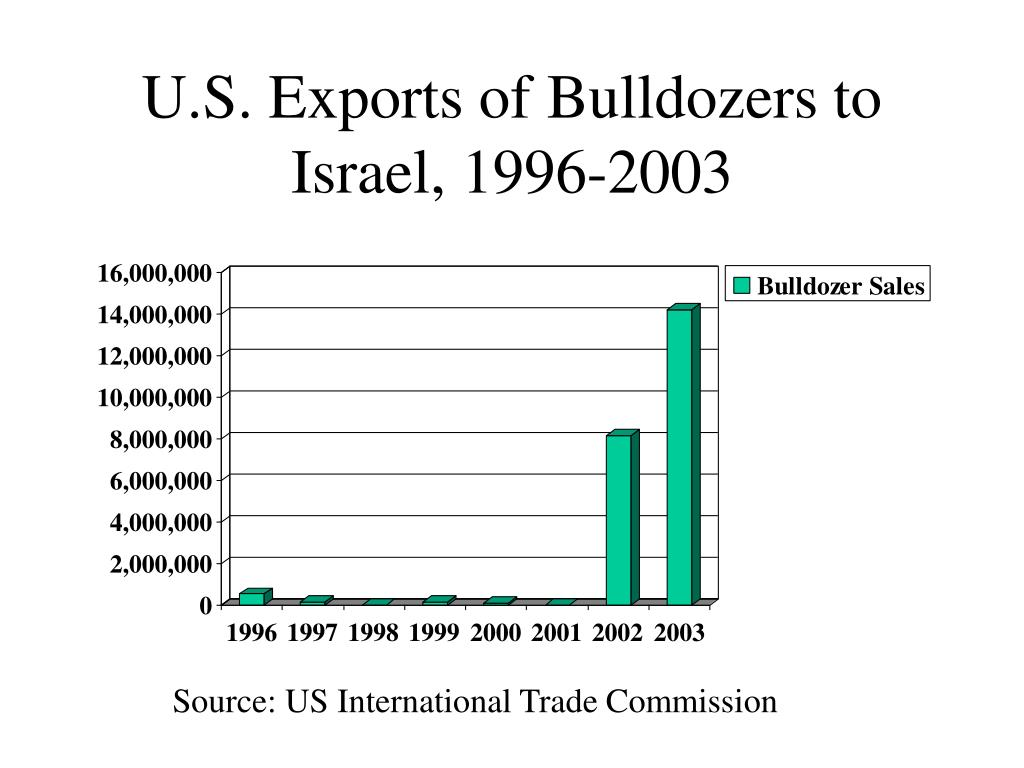 U.S. Exports of Bulldozers to Israel, 1996-2003