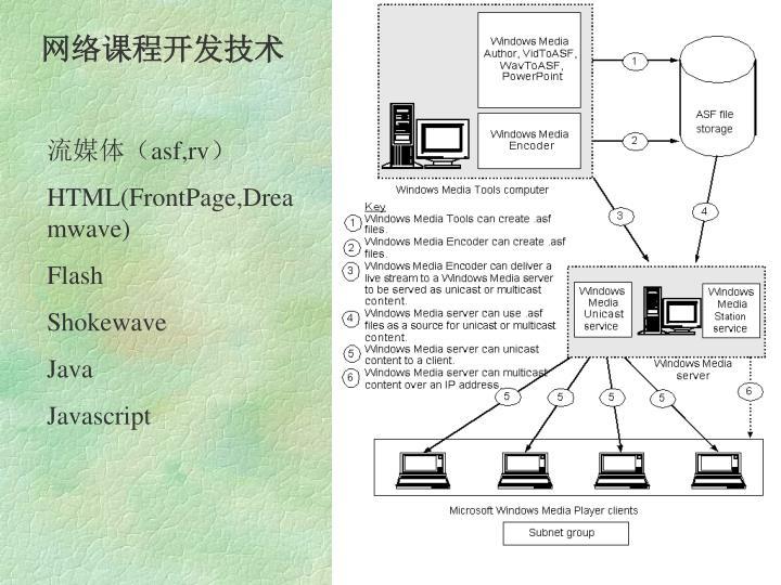 网络课程开发技术
