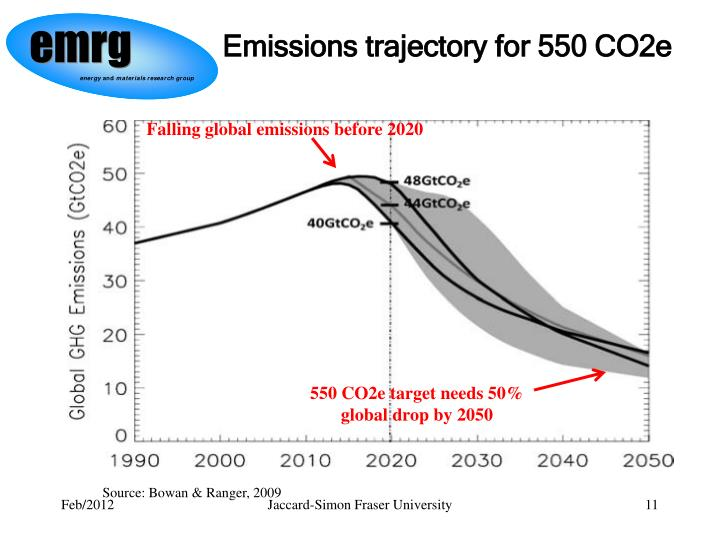 Emissions trajectory for 550 CO2e