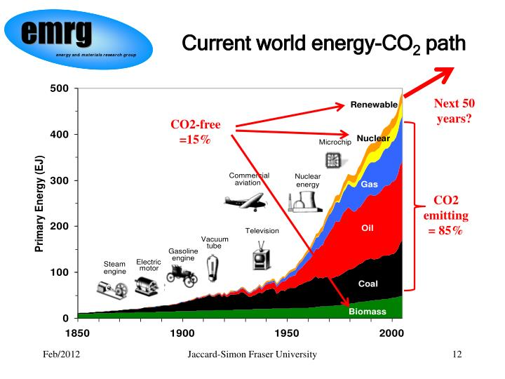 Current world energy-CO