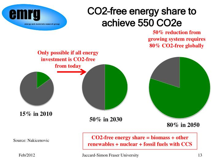 CO2–free energy share to achieve 550 CO2e