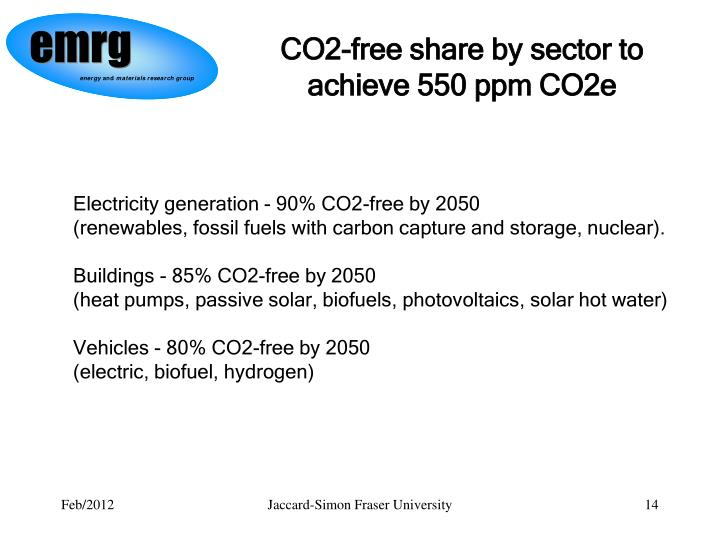 CO2-free share by sector to achieve 550