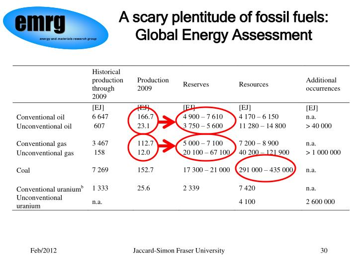 A scary plentitude of fossil fuels: Global Energy Assessment