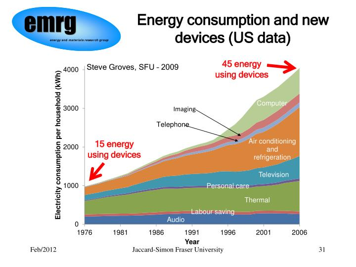 Energy consumption and new devices (US data)