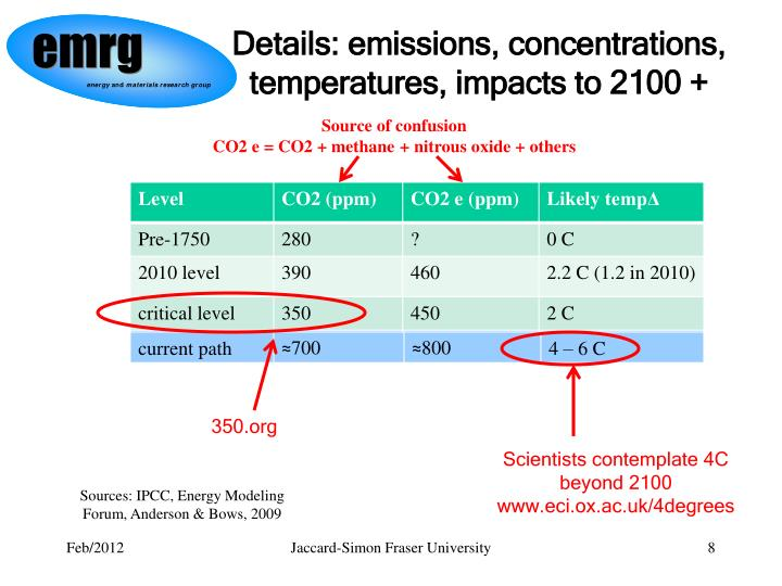 Details: emissions, concentrations, temperatures, impacts to 2100 +