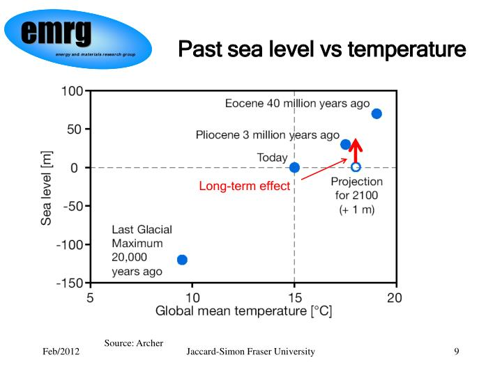 Past sea level