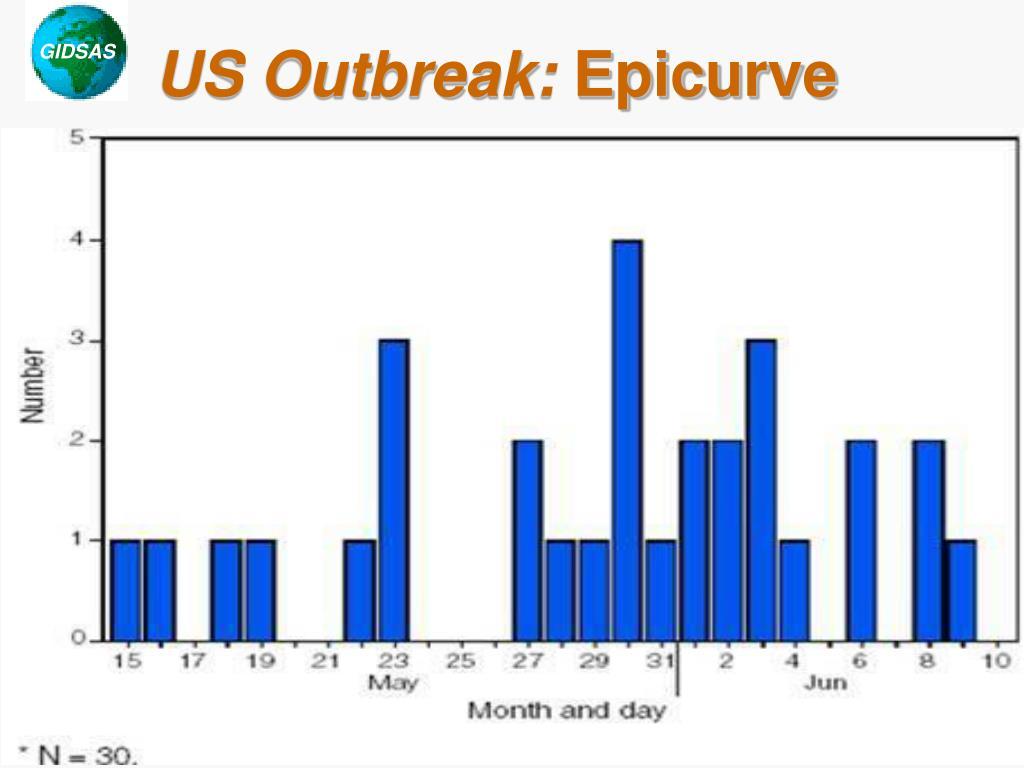 US Outbreak: