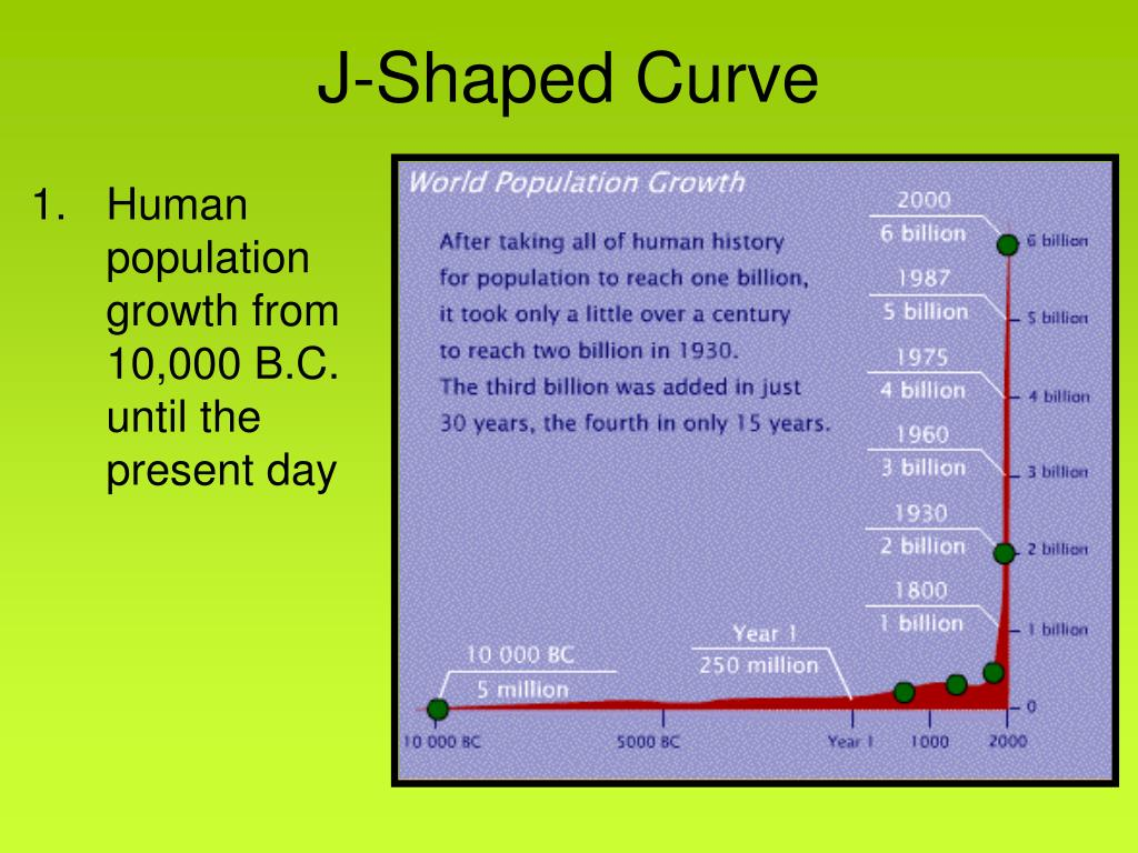 J-Shaped Curve
